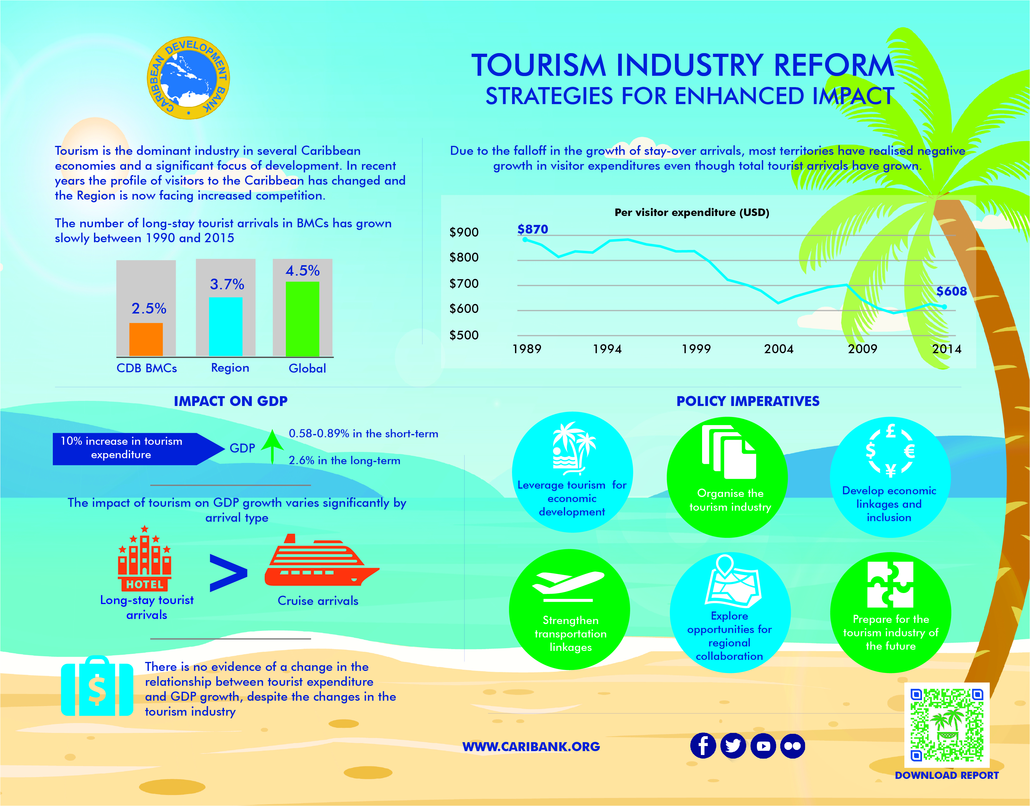 Infographic- Tourism Industry Reform